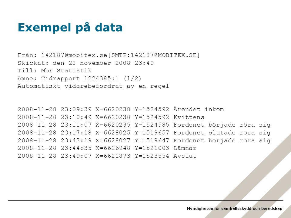 Exempel på data Från: 142187@mobitex.se[SMTP:142187@MOBITEX.SE]